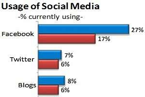 Advantages and disadvantages of social networks